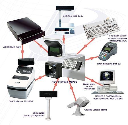 Структурная схема подключения периферийных устройств изображена на схеме.