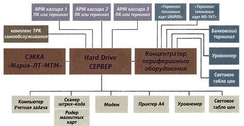 Программа Для Автоматизации Азс